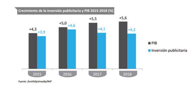 Crecimiento de la unversión publicitaria y pib entre 2015 y 2018