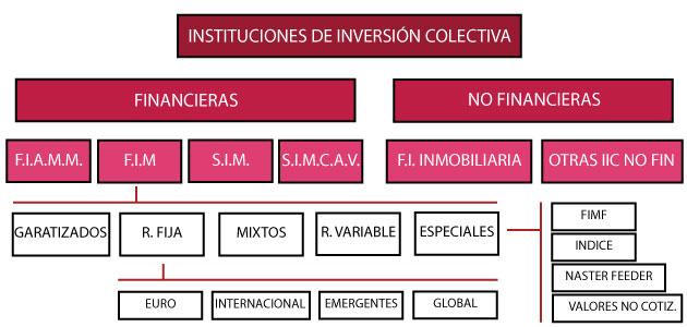 Infografía explicativa con todos los niveles de las instituciones de inversión colectiva