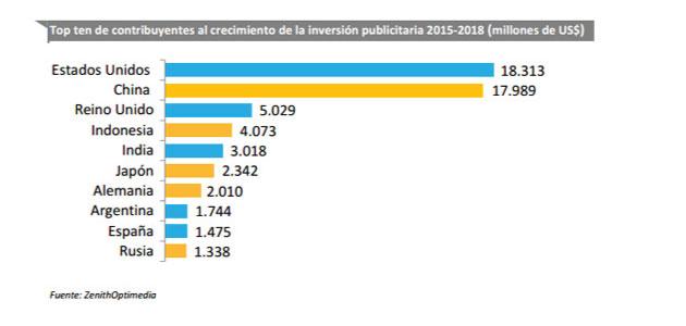 TOP10 de paises según si inversión en publicidad